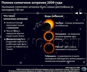 Полное солнечное затмение 2009 года