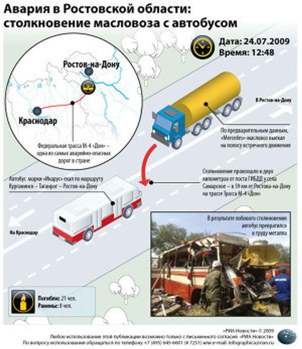 Авария в Ростовской области: столкновение бензовоза с автобусом