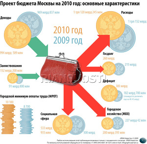 Проект бюджета Москвы на 2010 год: основные характеристики
