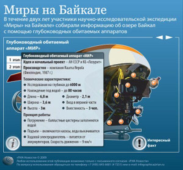 Миры на Байкале