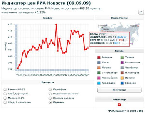 Индикатор цен РИА Новости (9.09.09)