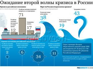 Ожидание второй волны кризиса в России