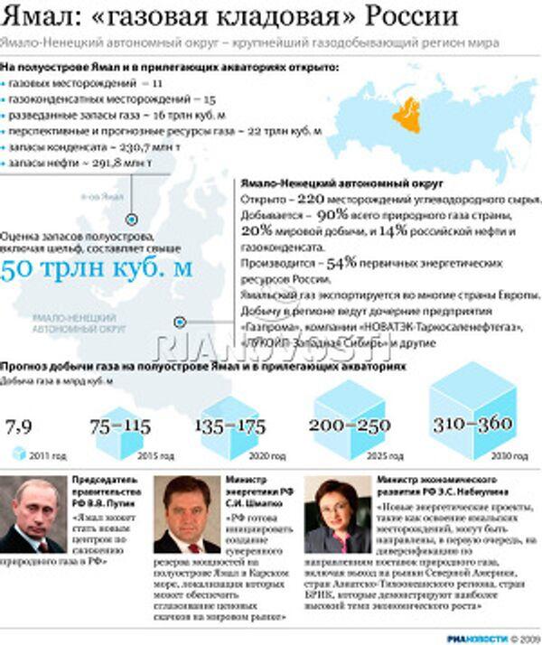 Ямал: «газовая кладовая» России