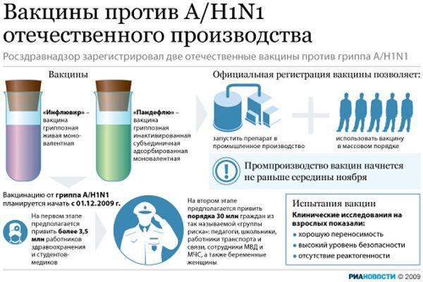 Вакцины против A/H1N1 отечественного производства