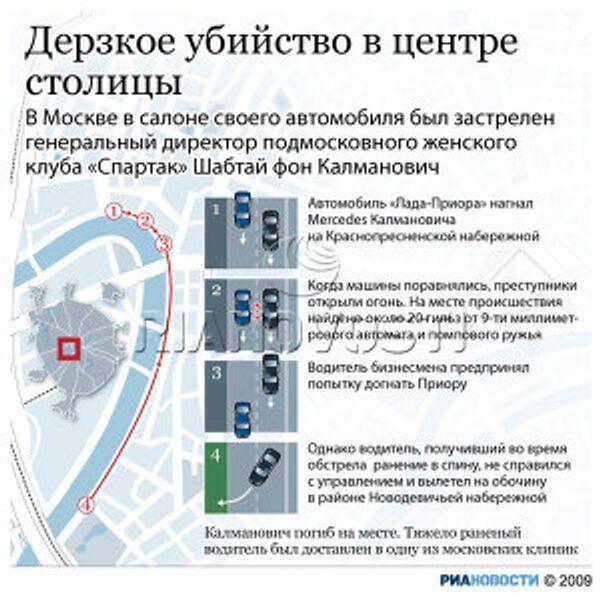 Убийство владельца женского баскетбольного клуба Спартак Шабтая фон Калмановича