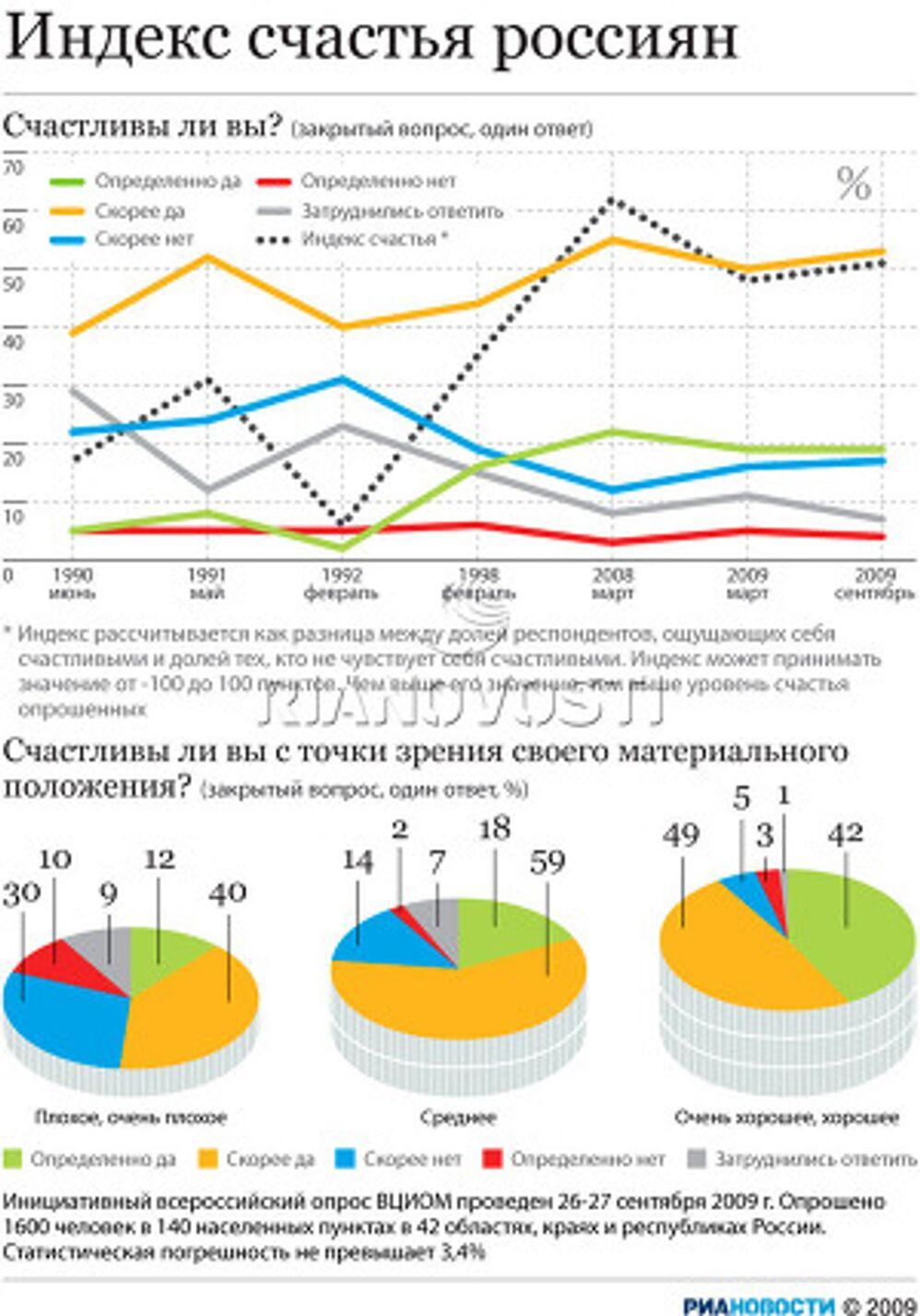 Индекс счастья россиян