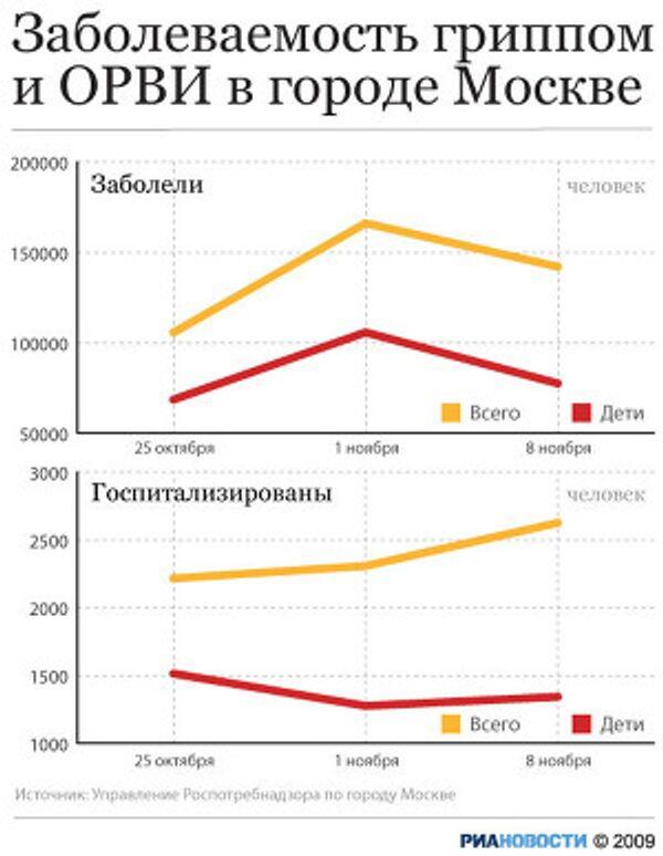 Динамика заболеваемости гриппом и ОРВИ в Москве