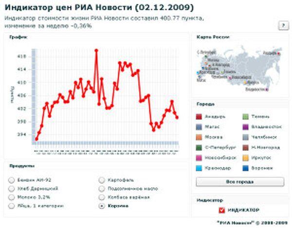 Индикатор цен РИА Новости (2.12.2009)
