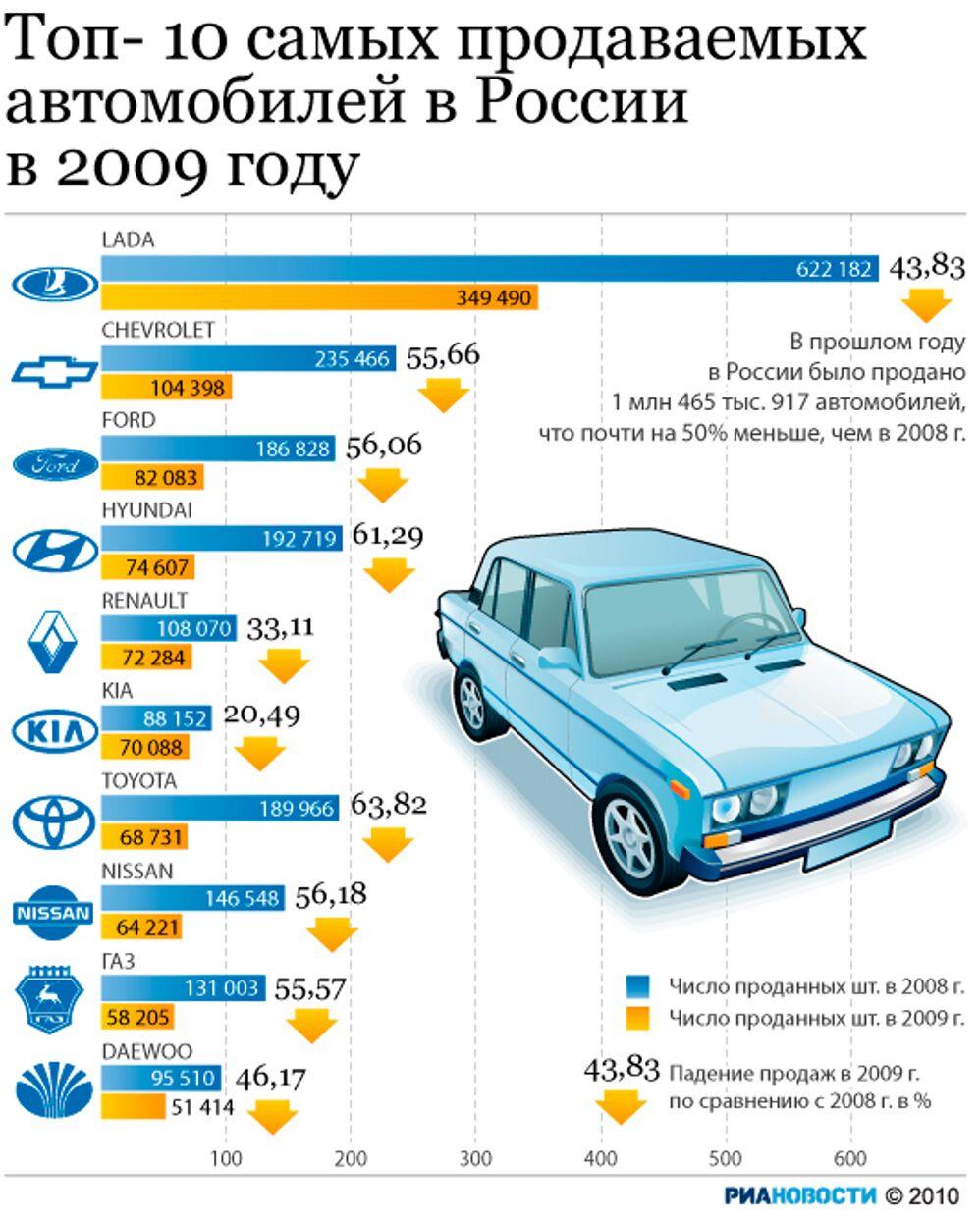 Топ-10 самых продаваемых автомобилей в России в 2009 году