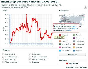 Индикатор цен РИА Новости (27.01.2010)