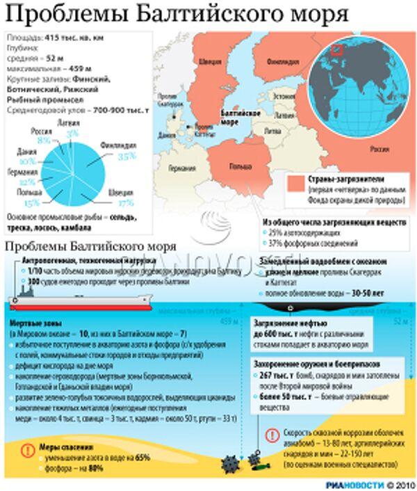 Проблемы Балтийского моря