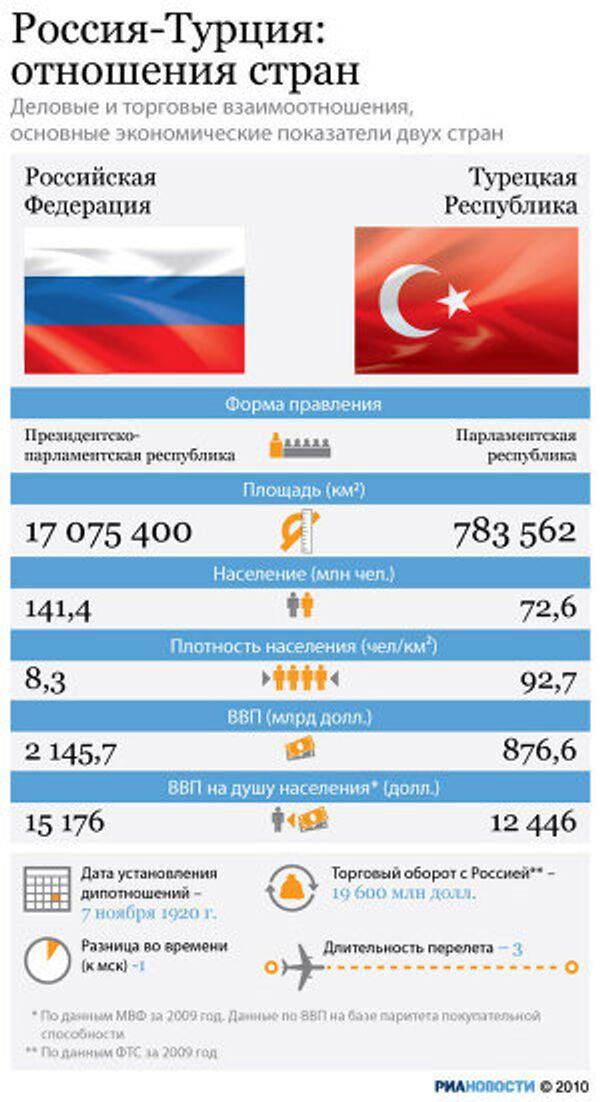 Россия-Турция: отношения стран