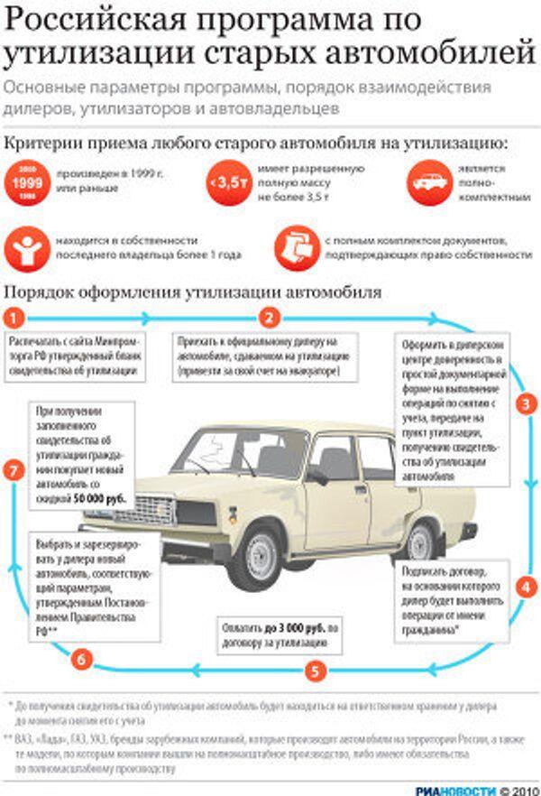 Российская программа по утилизации старых автомобилей
