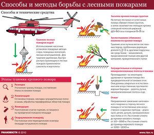 Способы и методы борьбы с лесными пожарами