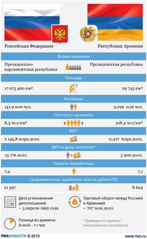 Россия-Армения: отношения стран