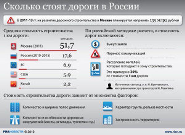 Сколько стоят московские дороги
