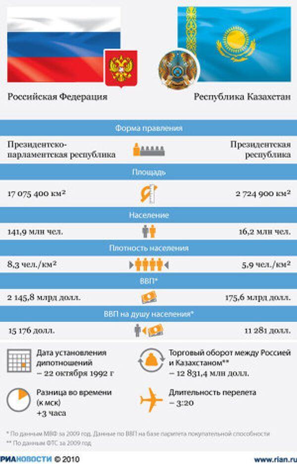 Россия – Казахстан