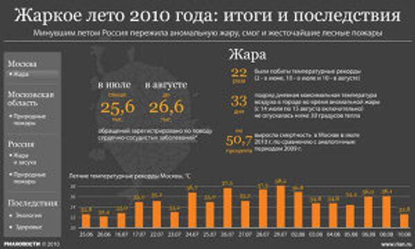 Жаркое лето 2010 года: итоги и последствия
