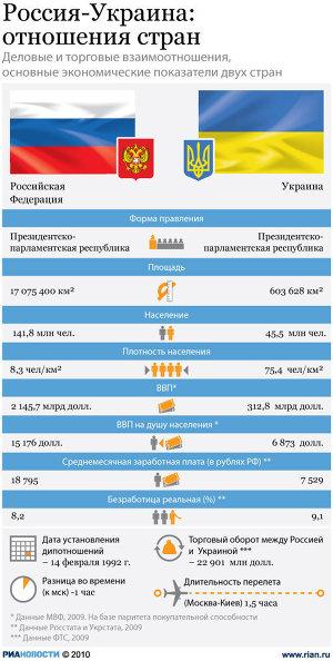 Россия и Украина