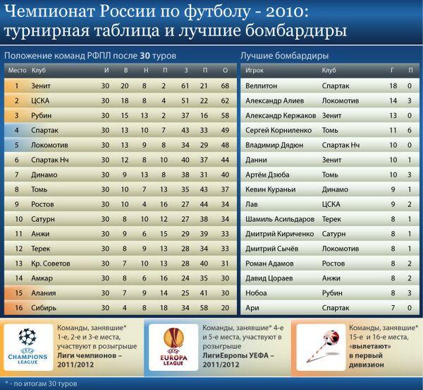 Турнирная таблица чемпионата России по футболу-2010