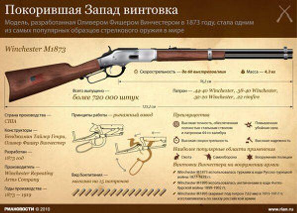 Покорившая Запад винтовка