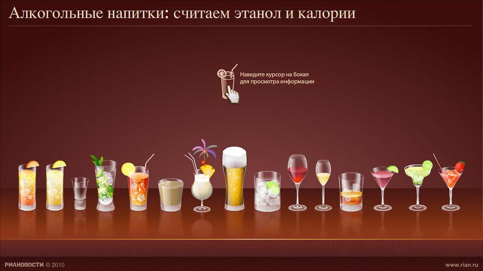 Сытые и стройные. Алкогольные напитки: считаем этанол и калории
