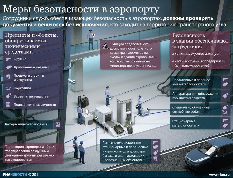 Меры безопасности в аэропортах России