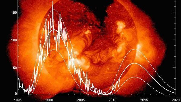 График солнечной активности 23 и 24 цикла и прогноз