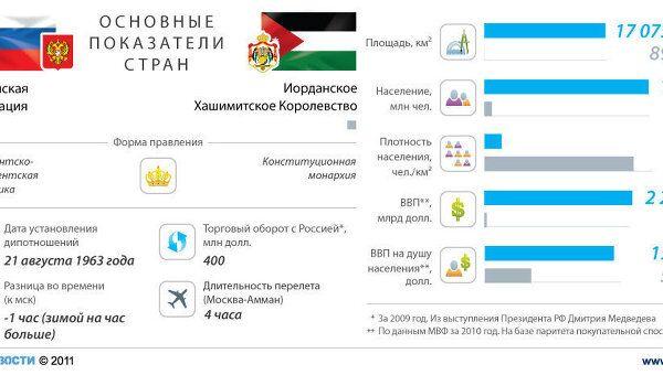Россия - Иордания: отношения стран