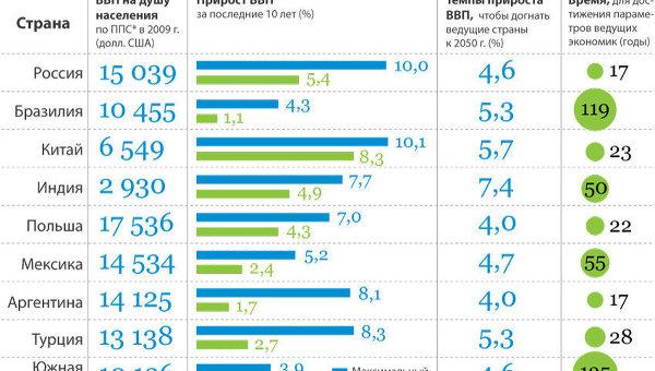 Наиболее динамично развивающиеся страны мира
