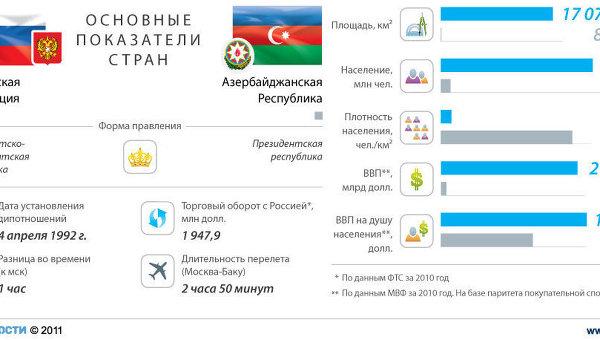 Россия и Азербайджан