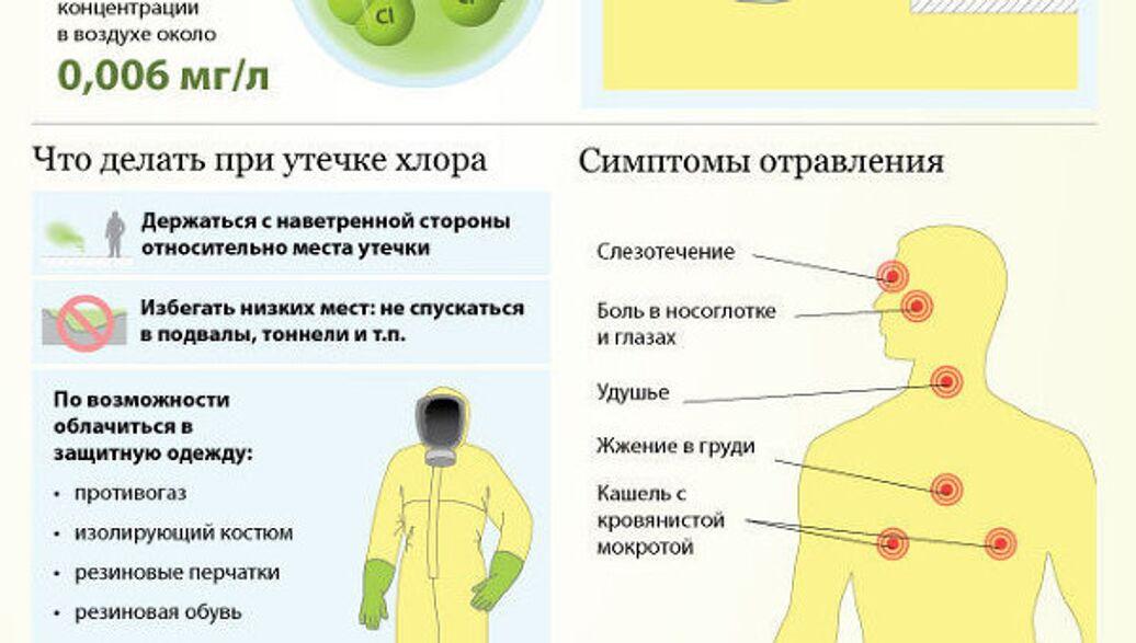 Поражение хлором: симптомы, последствия и первая помощь