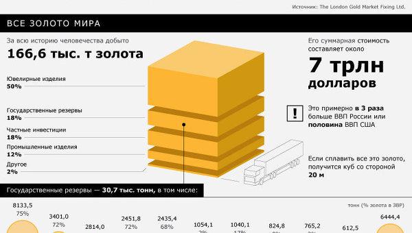 Золото:добыча и цены