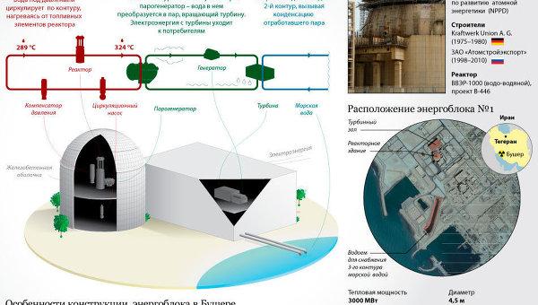 Бушерская АЭС — первая атомная электростанция Ирана