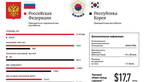 Россия-Южная Корея: показатели стран
