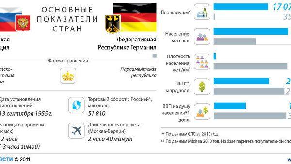 Россия-Германия: отношения стран