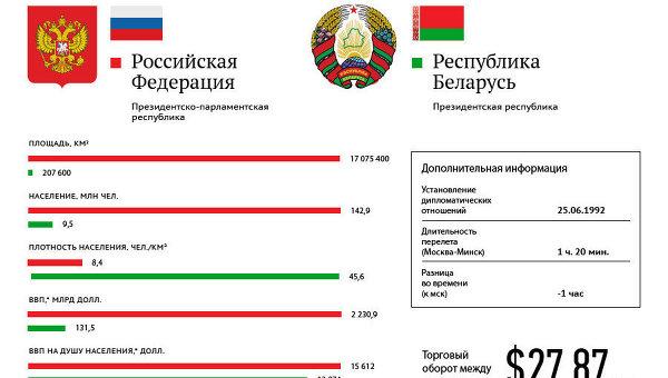 Россия-Белоруссия: основные показатели стран