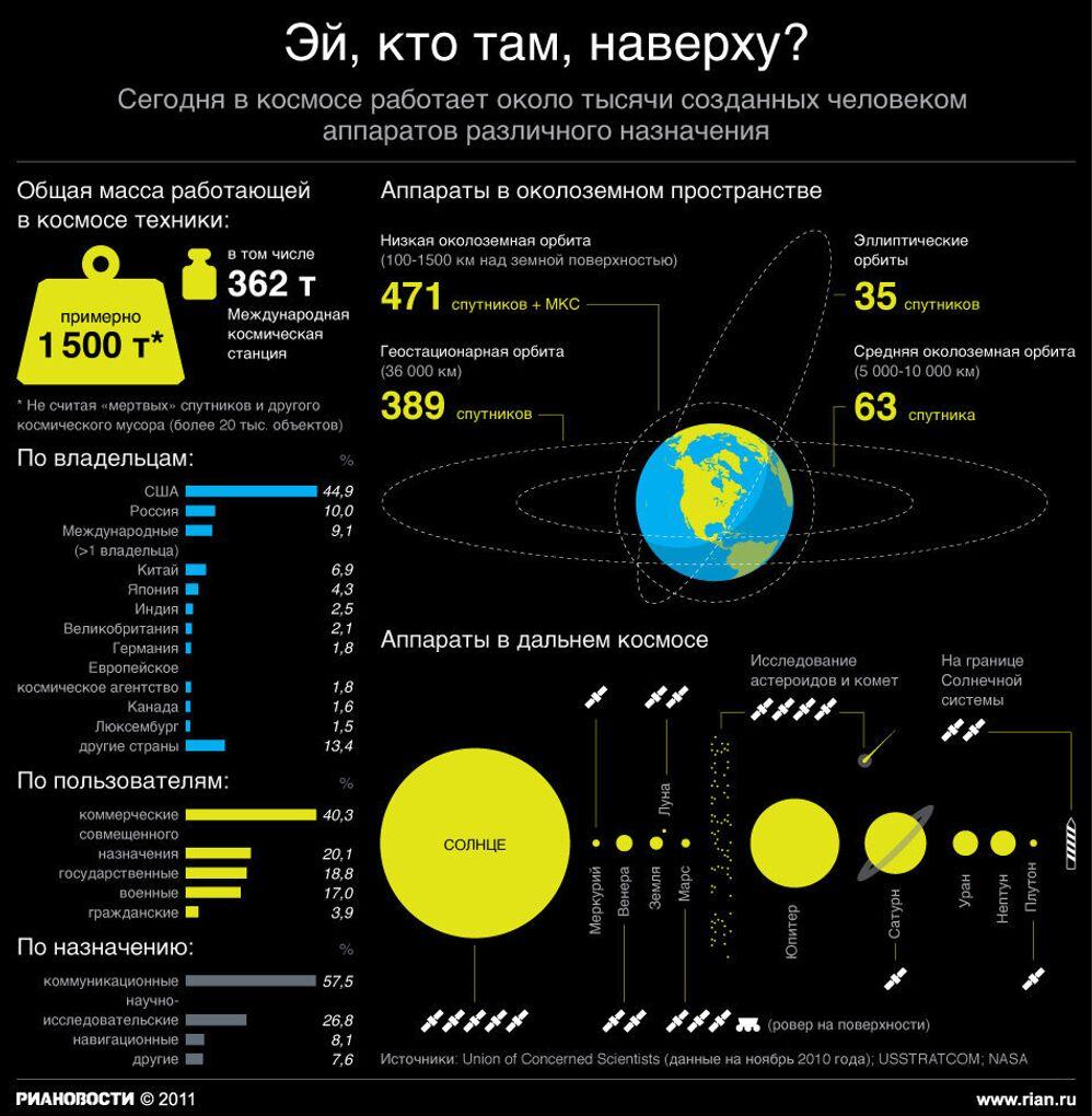 Многообразие работающих в космосе аппаратов
