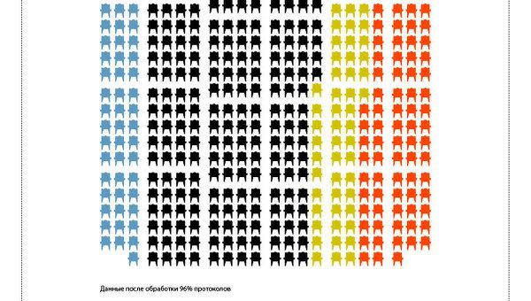 Распределение мест в Госдуме