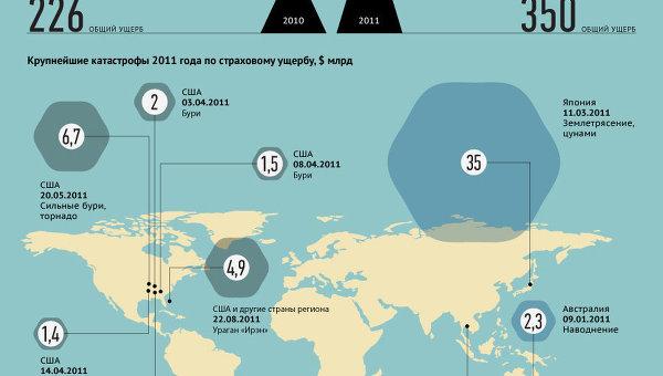 Экономический ущерб от катастроф 2011 года