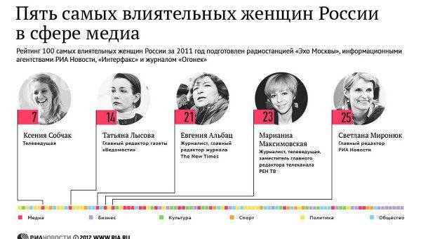 Пять самых влиятельных женщин России в сфере медиа.