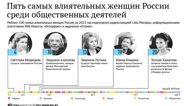 Пять самых влиятельных женщин России среди общественных деятелей