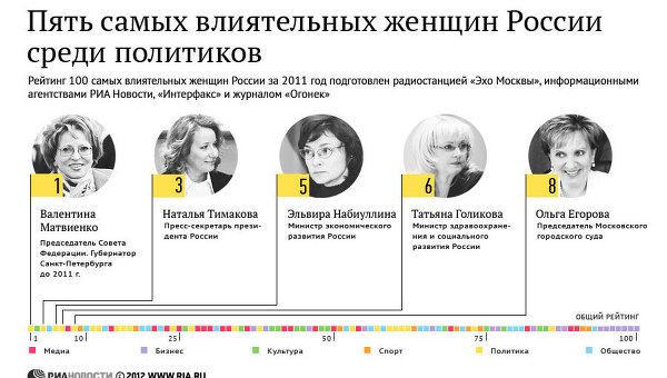 Пять самых влиятельных женщин России среди политиков