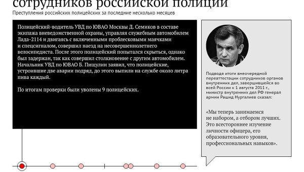 Громкие преступления сотрудников российской полиции