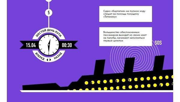 Машина времени Титаник