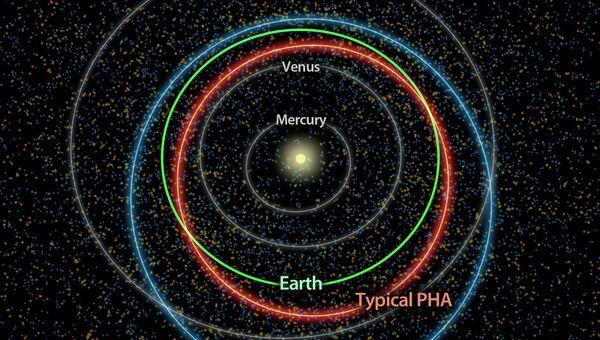 Типичная для опасных астероидов орбита