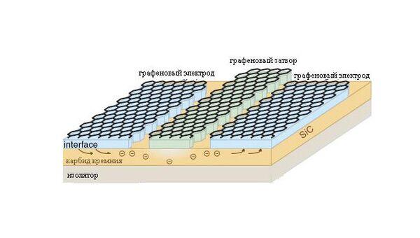 Схема транзистора на основе графена и карбида кремния