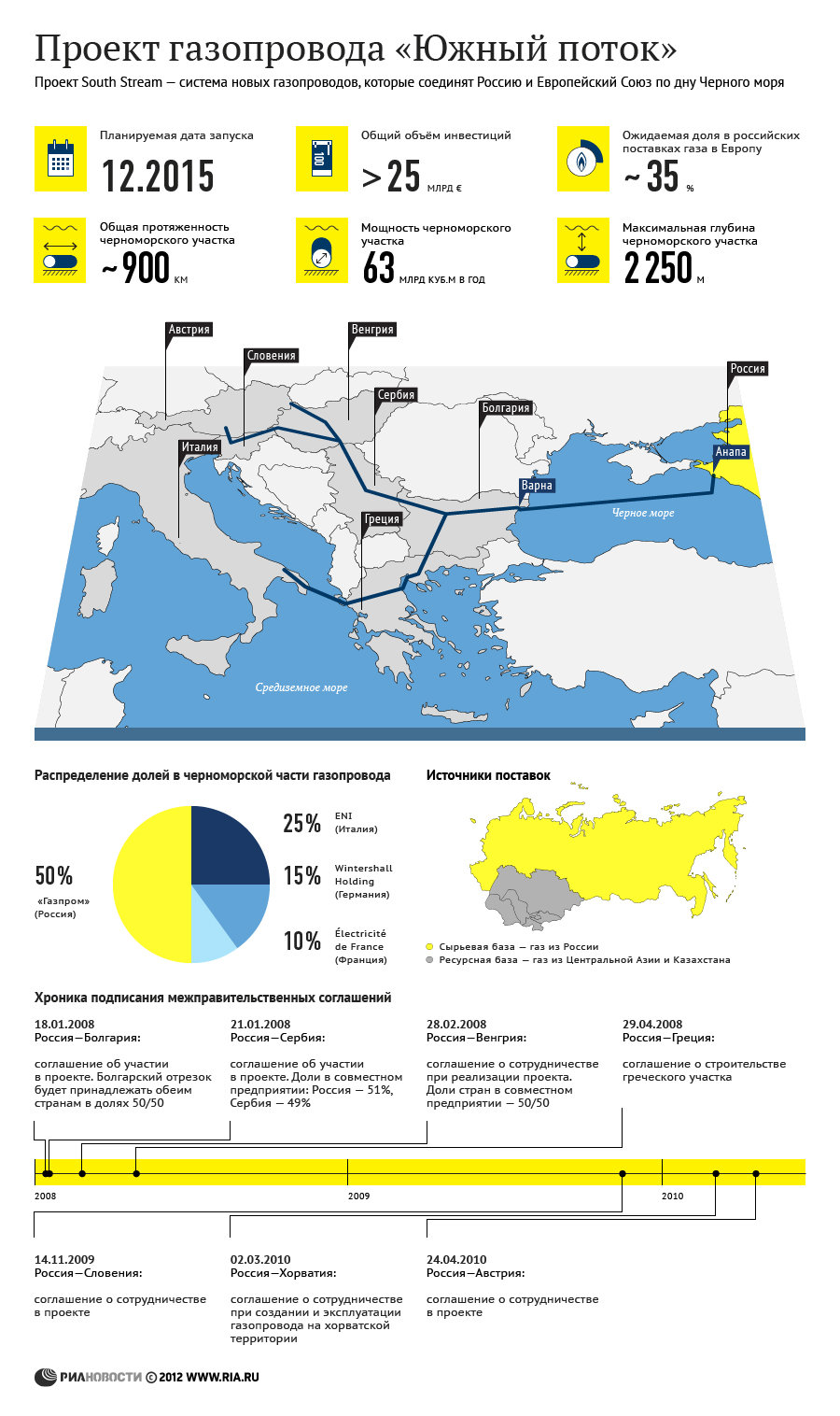 Проект газопровода Южный поток