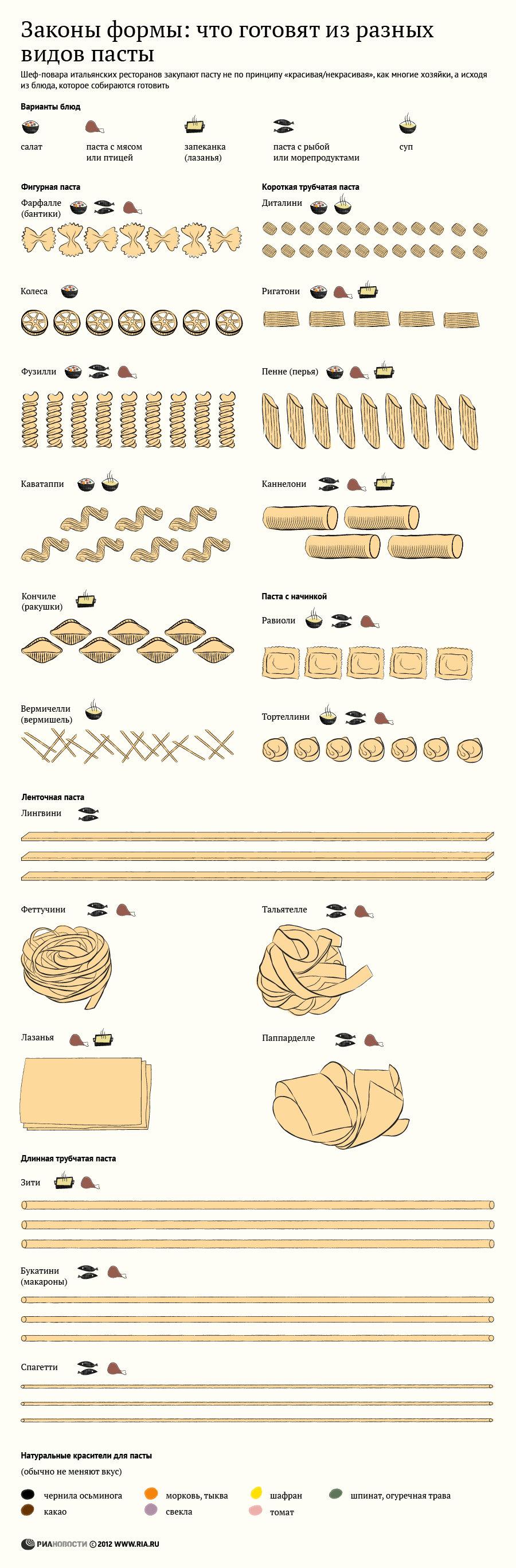Законы формы: что готовят из разных видов пасты