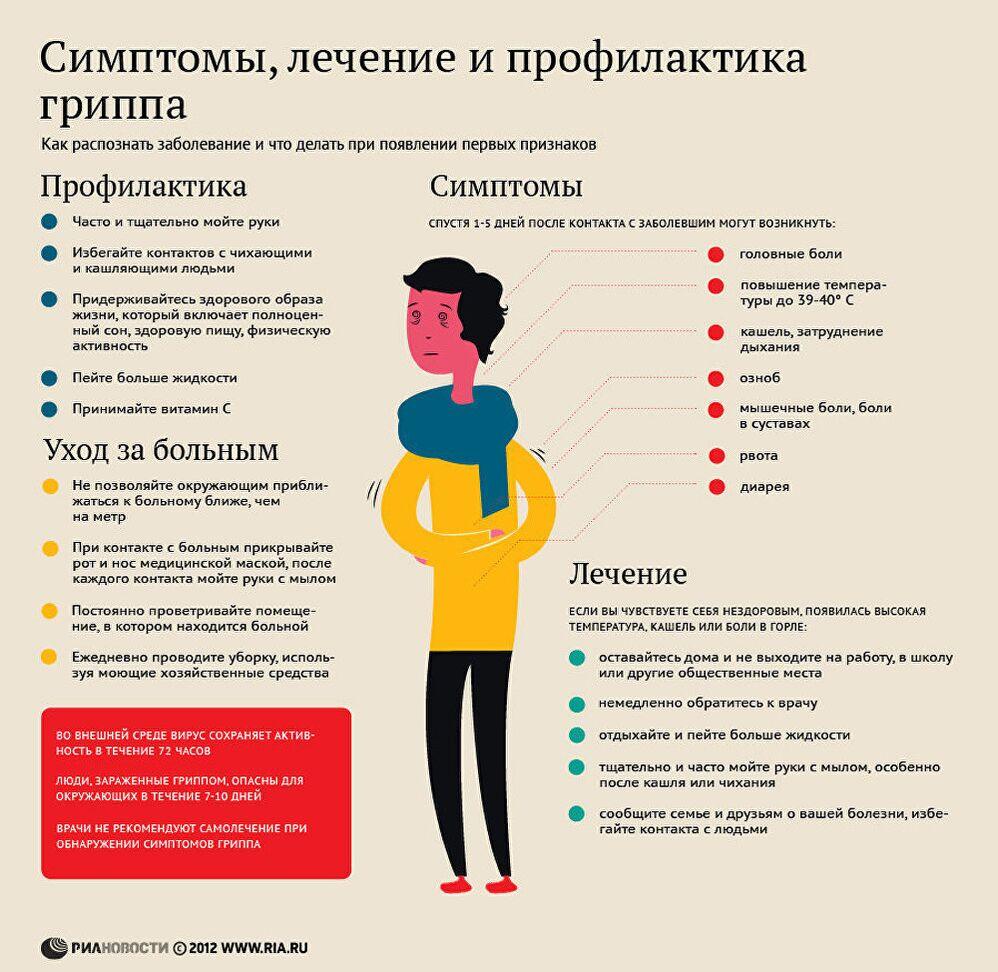 Профилактика гриппа в 2019 году в России